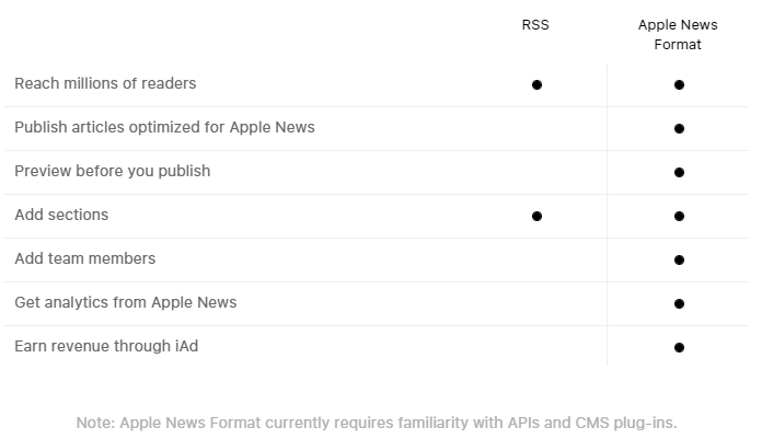 apple news format