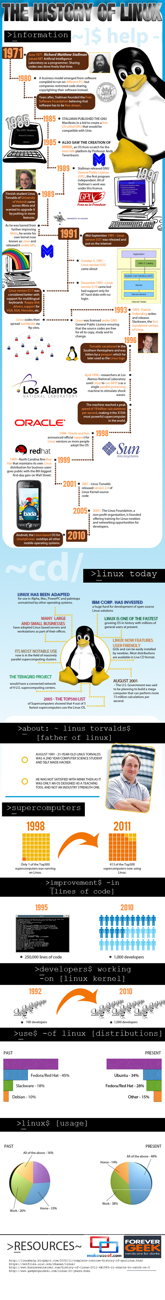 the history of linux MakeUseOf