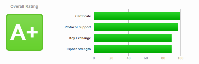 test ssl qualys